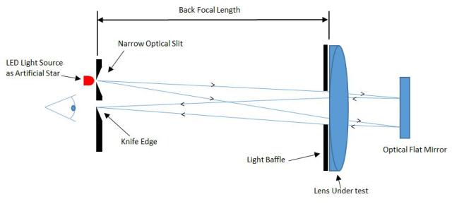 Diagram of telescope workings